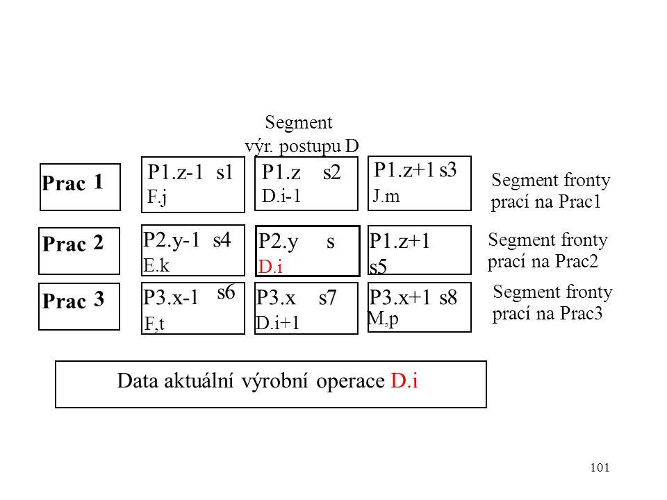 Data aktuální výrobní operace D.i
