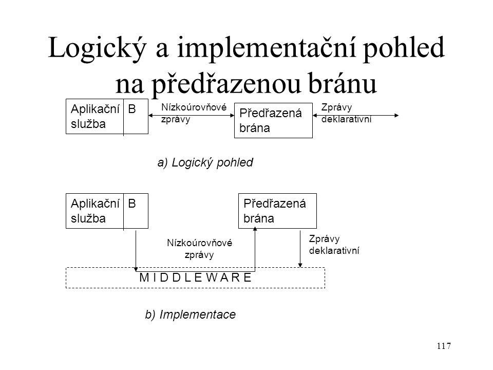 Logický a implementační pohled na předřazenou bránu