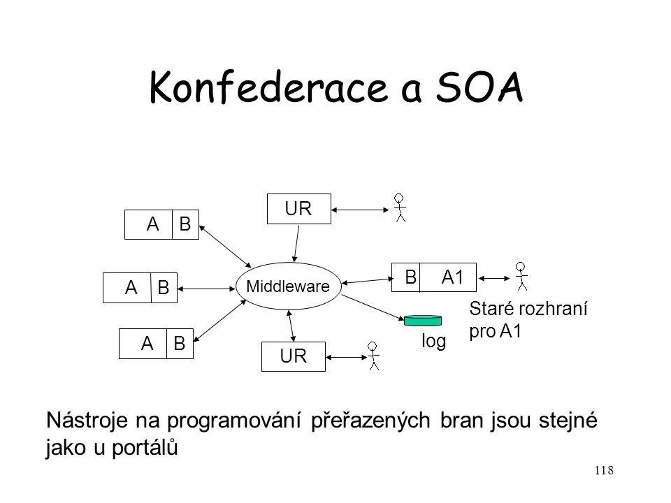 Konfederace a SOA UR. A B. B A1. A B. Middleware. Staré rozhraní pro A1. A B. log.