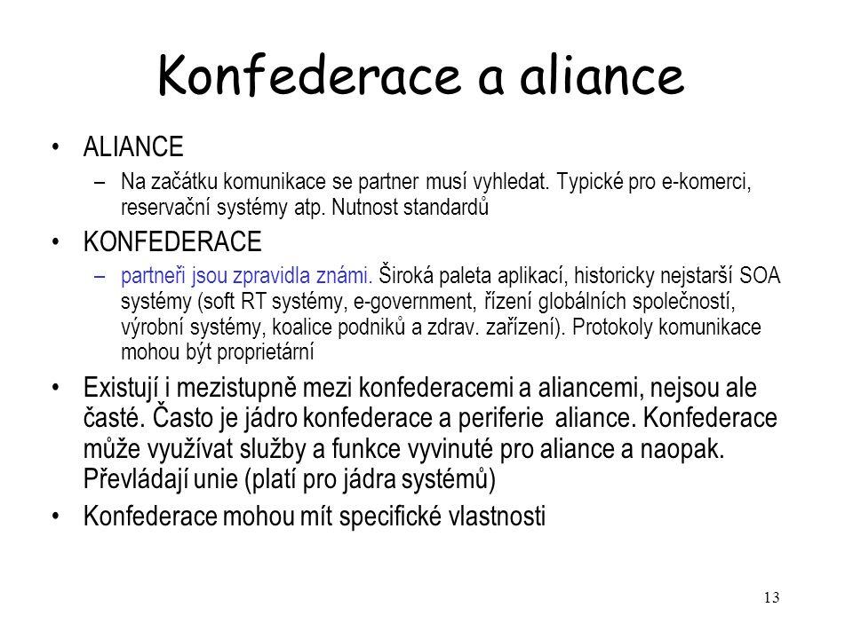 Konfederace a aliance ALIANCE KONFEDERACE