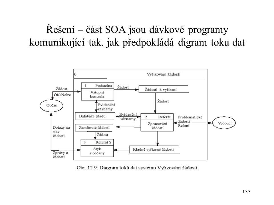 Řešení – část SOA jsou dávkové programy komunikující tak, jak předpokládá digram toku dat