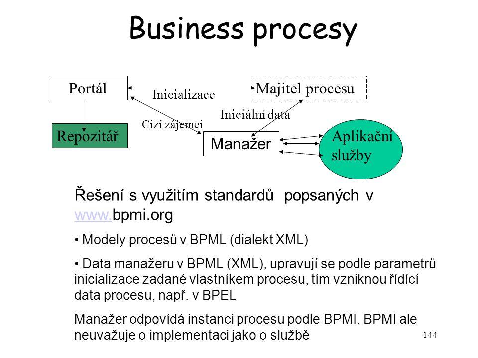 Business procesy Portál Majitel procesu Repozitář Aplikační služby