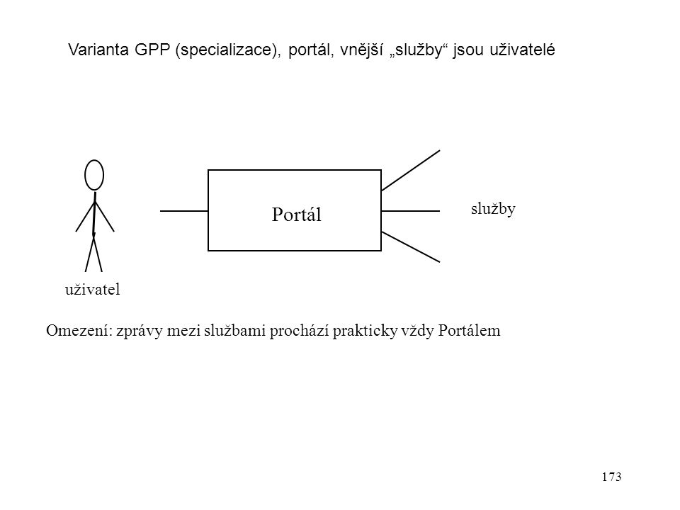 """Varianta GPP (specializace), portál, vnější """"služby jsou uživatelé"""