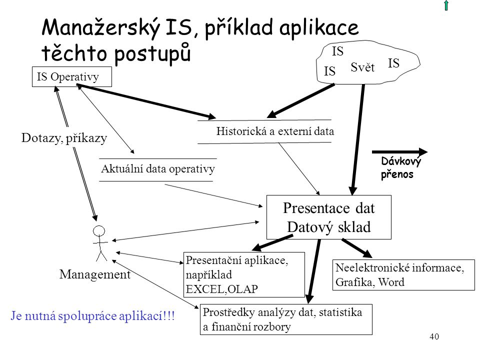 Manažerský IS, příklad aplikace těchto postupů