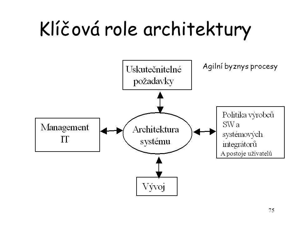 Klíčová role architektury