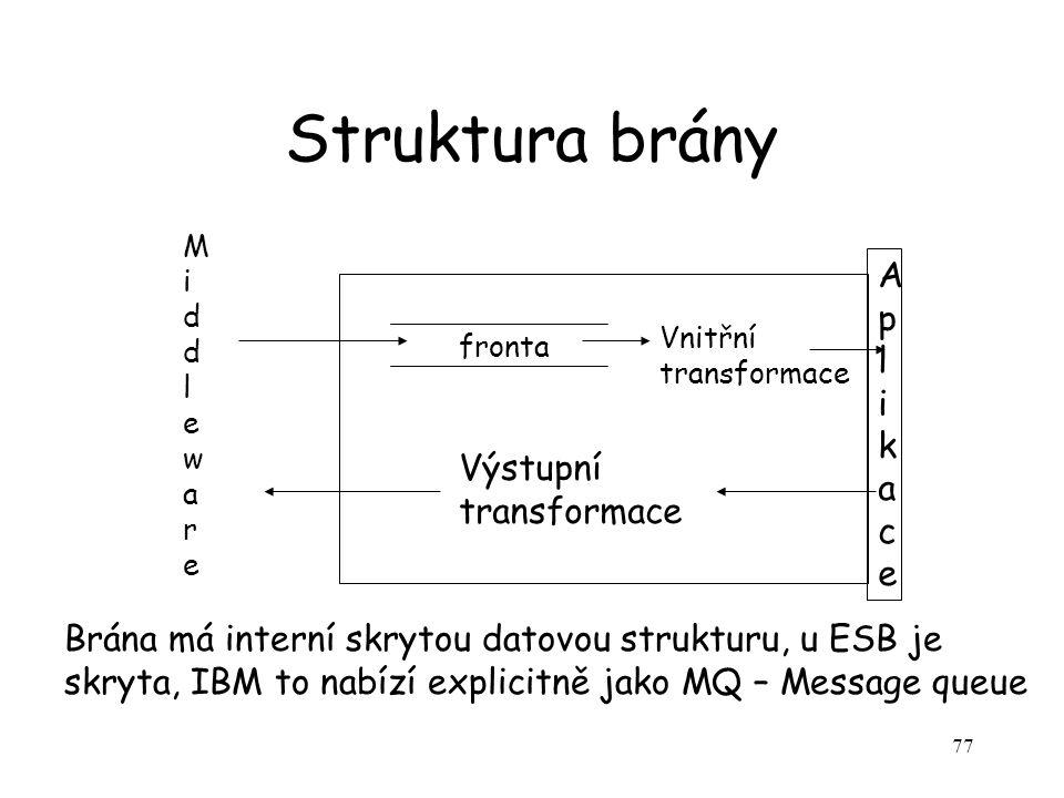 Struktura brány Aplikace Výstupní transformace