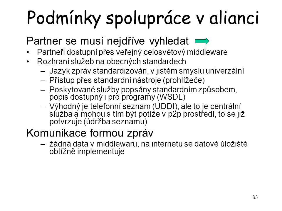 Podmínky spolupráce v alianci