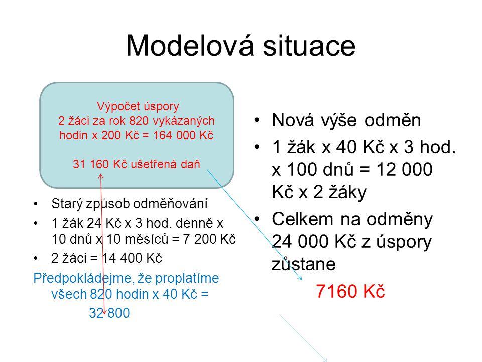 2 žáci za rok 820 vykázaných hodin x 200 Kč = 164 000 Kč