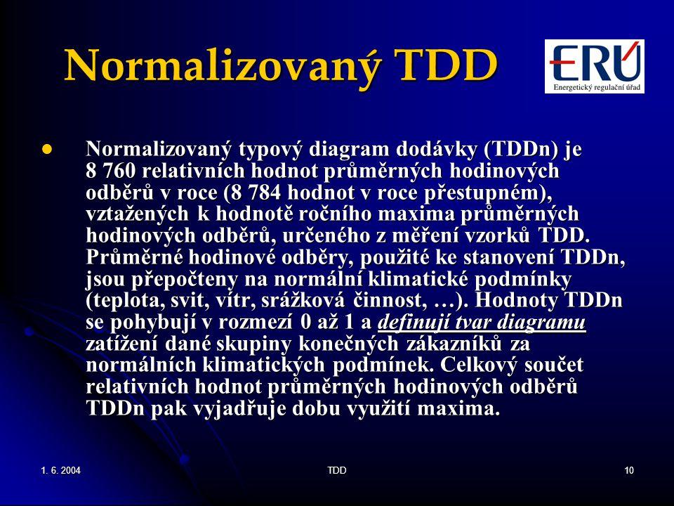 Normalizovaný TDD