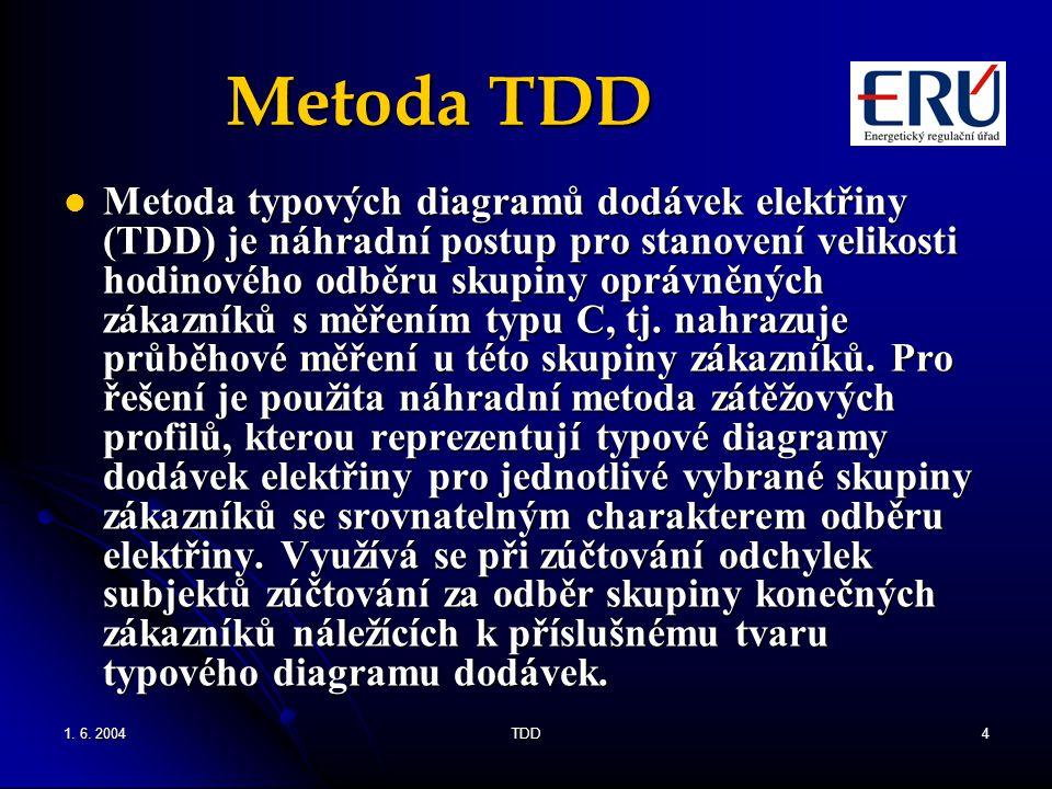Metoda TDD