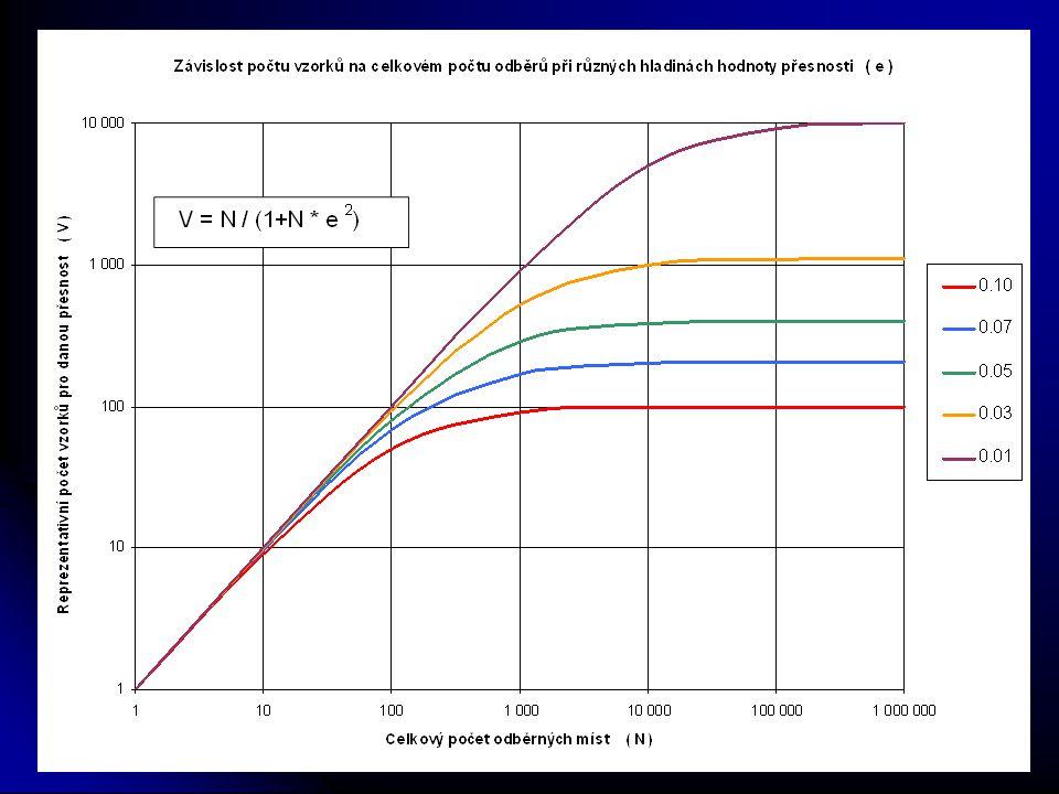 Počet vzorků u jednotlivých tříd TDD