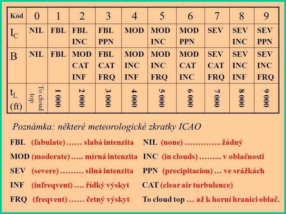 Kód 1. 2. 3. 4. 5. 6. 7. 8. 9. IC. NIL. FBL. INC. PPN. MOD. SEV. B. CAT. INF. FRQ.