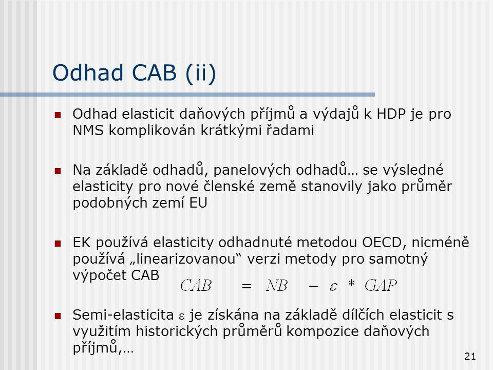 Odhad CAB (ii) Odhad elasticit daňových příjmů a výdajů k HDP je pro NMS komplikován krátkými řadami.