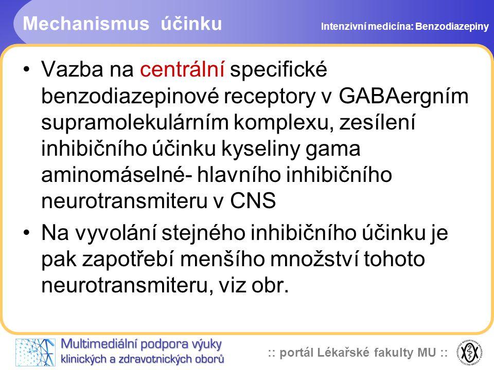 Mechanismus účinku Intenzivní medicína: Benzodiazepiny.