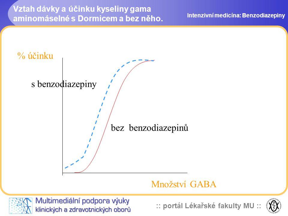 Vztah dávky a účinku kyseliny gama aminomáselné s Dormicem a bez něho.