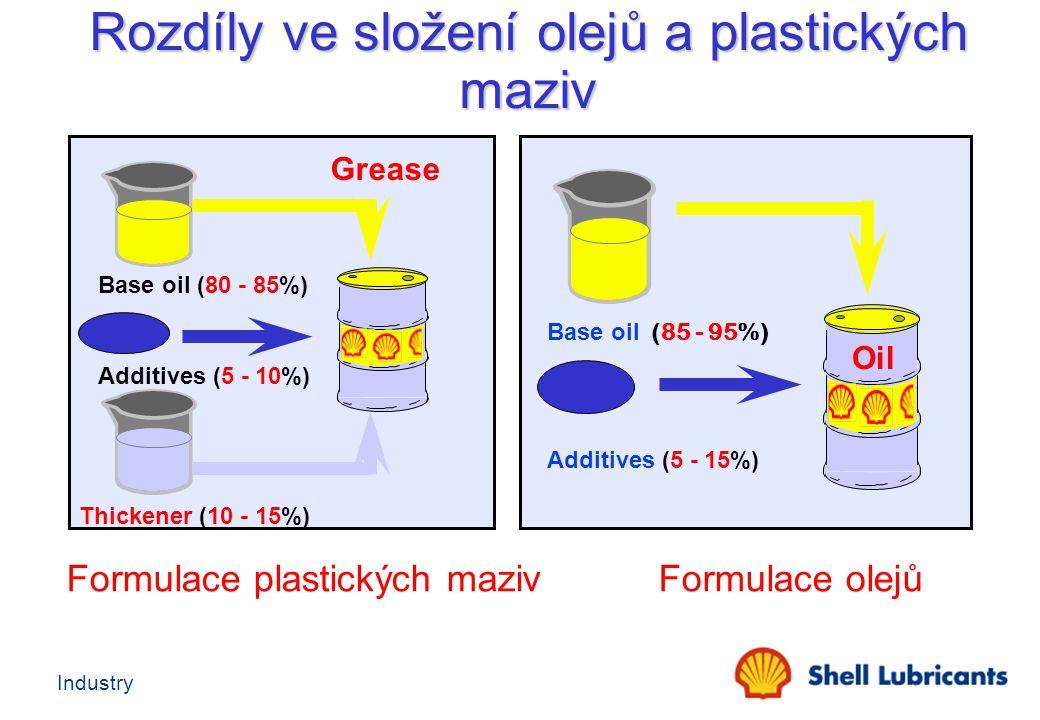 Rozdíly ve složení olejů a plastických maziv