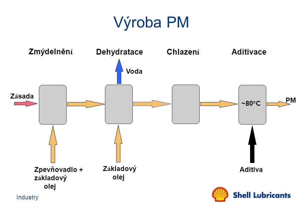 Výroba PM Zmýdelnění Dehydratace Chlazení Aditivace Voda Zásada PM