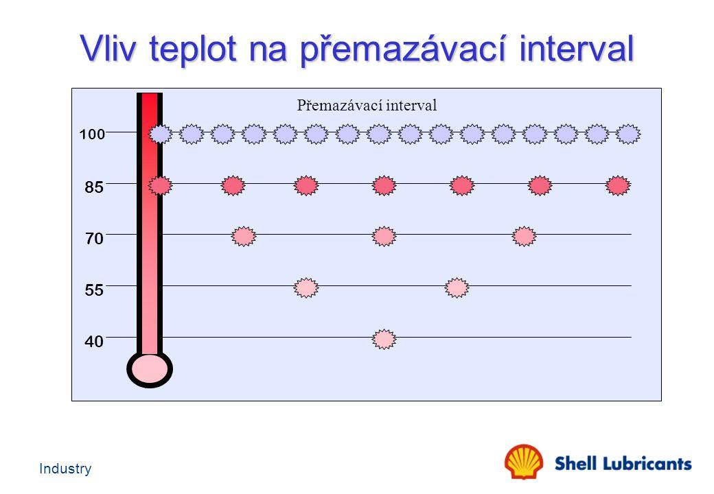 Vliv teplot na přemazávací interval