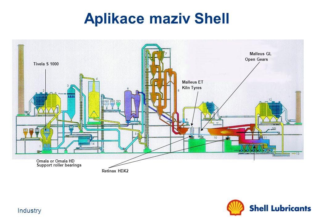 Aplikace maziv Shell Malleus GL Open Gears Tivela S 1000 Malleus ET