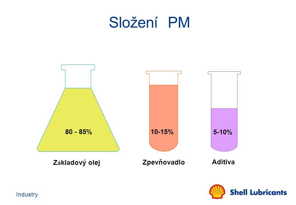 Složení PM 80 - 85% 10-15% 5-10% Základový olej Zpevňovadlo Aditiva