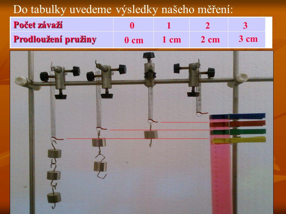 Do tabulky uvedeme výsledky našeho měření:
