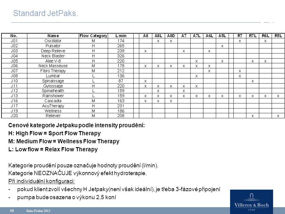 Standard JetPaks. Cenové kategorie Jetpaku podle intensity proudění: