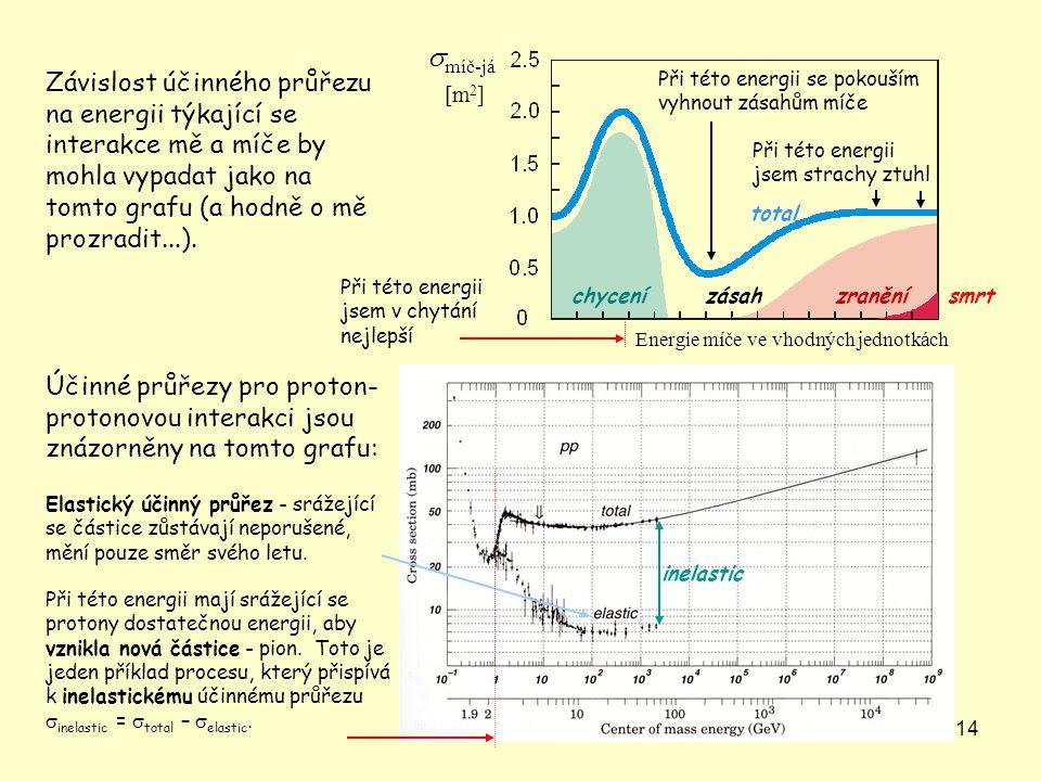 smíč-já Závislost účinného průřezu na energii týkající se interakce mě a míče by mohla vypadat jako na tomto grafu (a hodně o mě prozradit...).