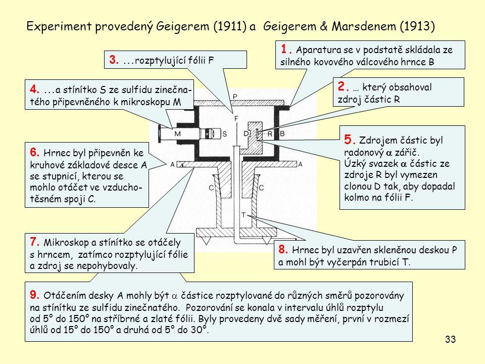 Experiment provedený Geigerem (1911) a Geigerem & Marsdenem (1913)