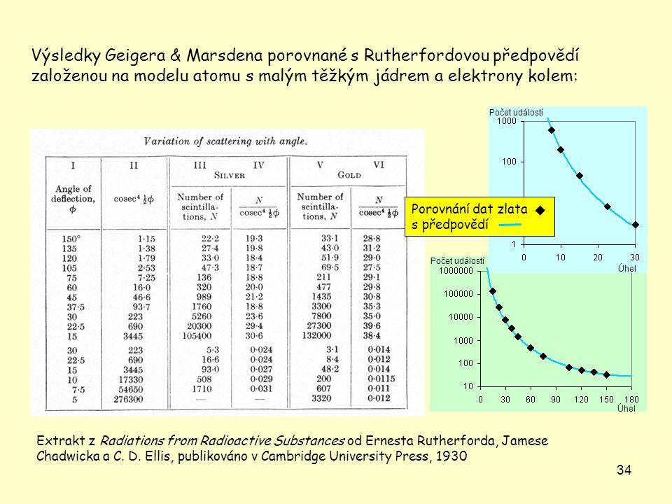 Výsledky Geigera & Marsdena porovnané s Rutherfordovou předpovědí založenou na modelu atomu s malým těžkým jádrem a elektrony kolem:
