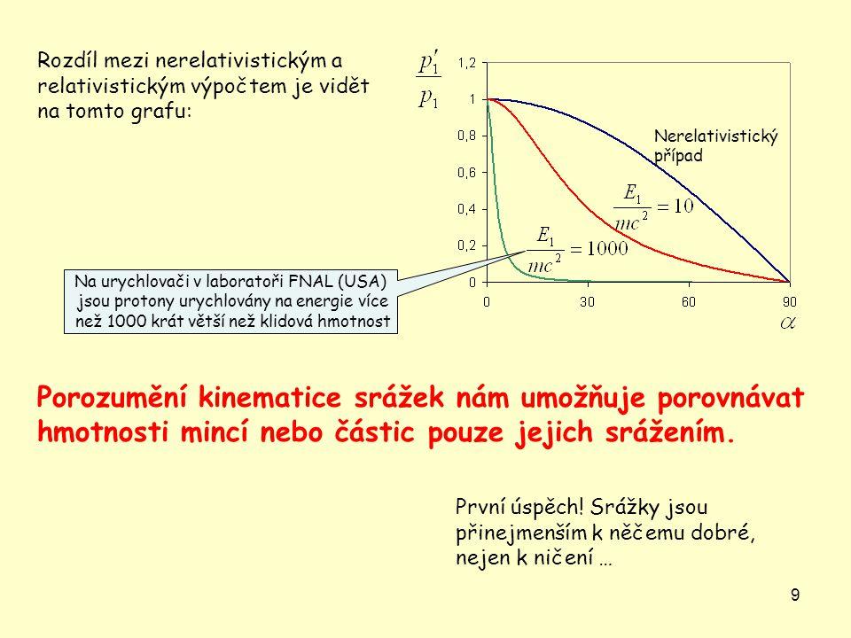 Rozdíl mezi nerelativistickým a relativistickým výpočtem je vidět na tomto grafu: