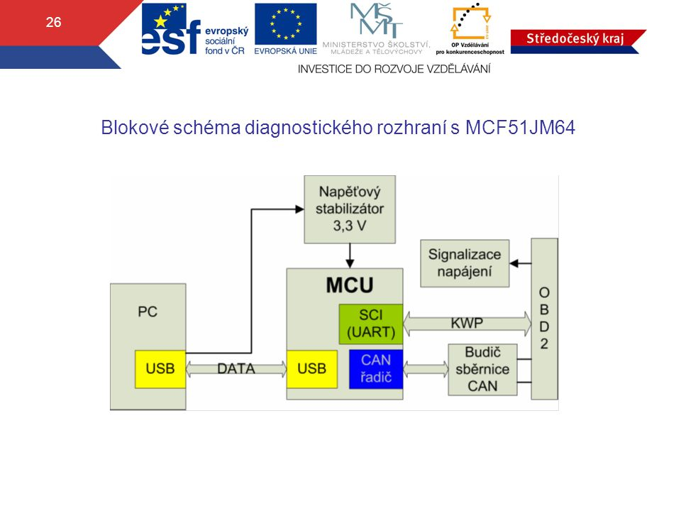 Blokové schéma diagnostického rozhraní s MCF51JM64