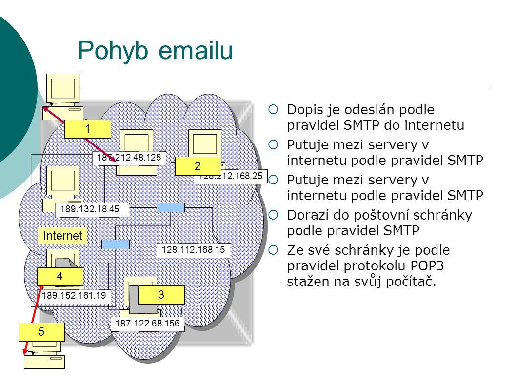 Pohyb emailu Dopis je odeslán podle pravidel SMTP do internetu