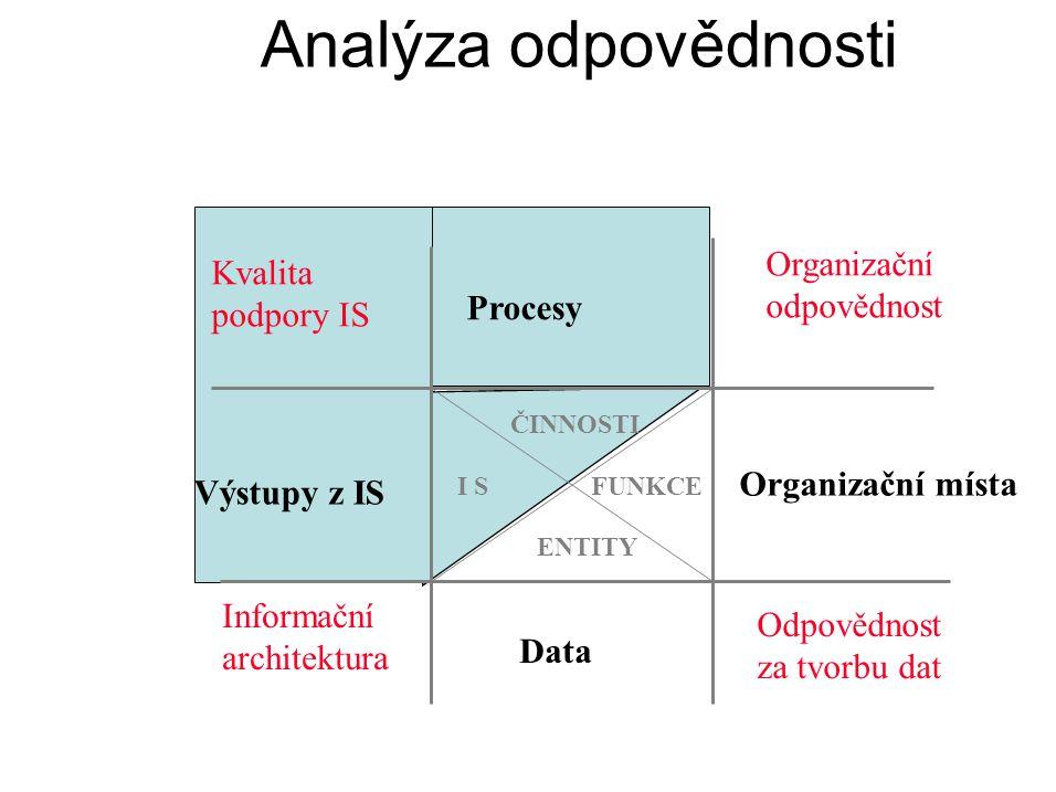 Analýza odpovědnosti Organizační odpovědnost Kvalita podpory IS