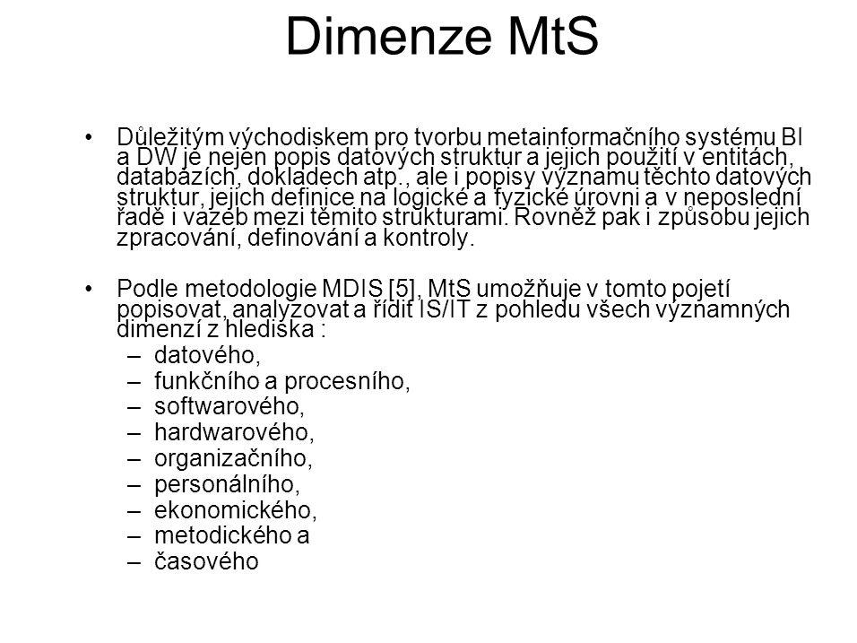 Dimenze MtS