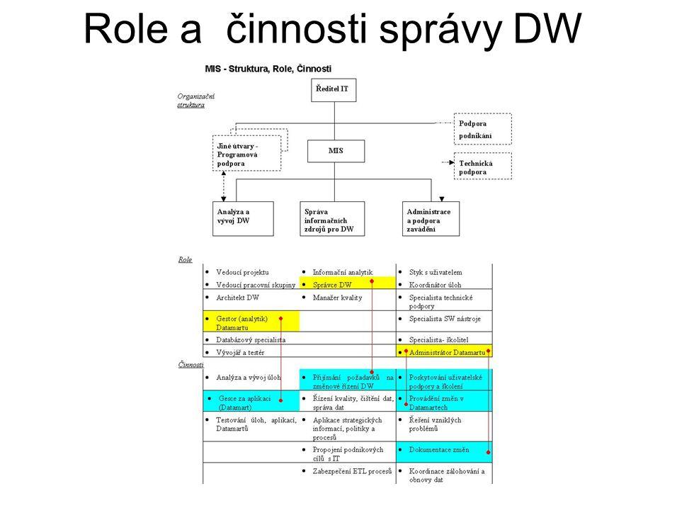 Role a činnosti správy DW