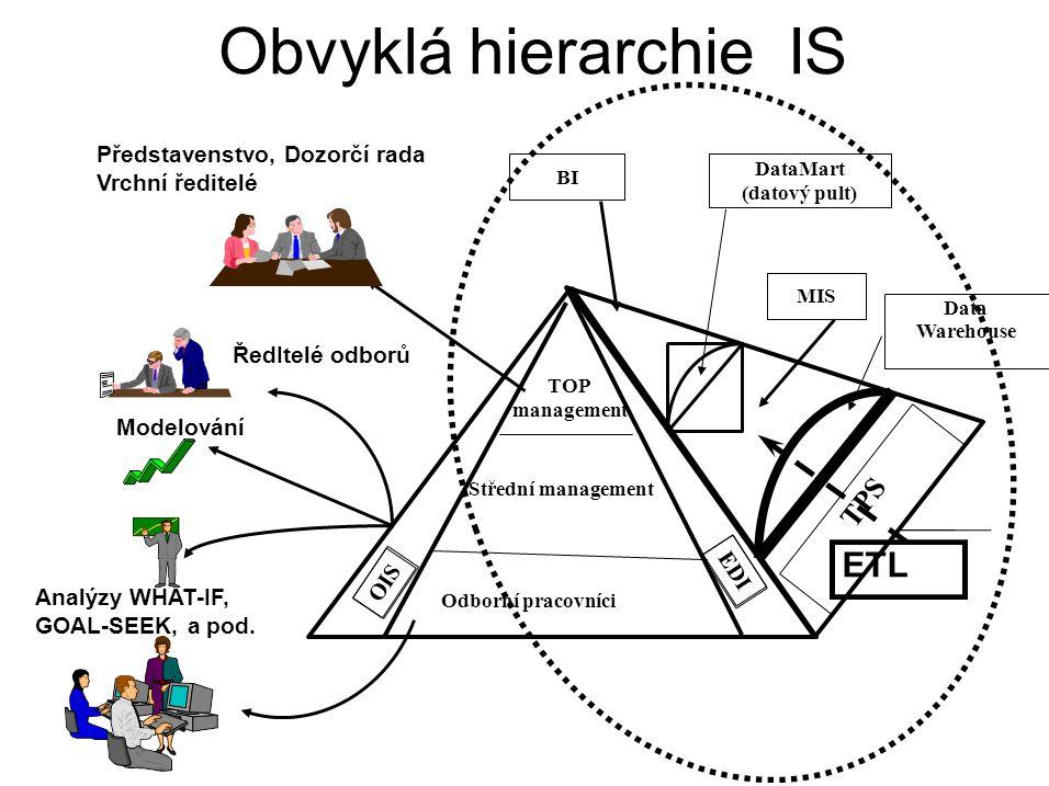 Obvyklá hierarchie IS ETL TPS Představenstvo, Dozorčí rada