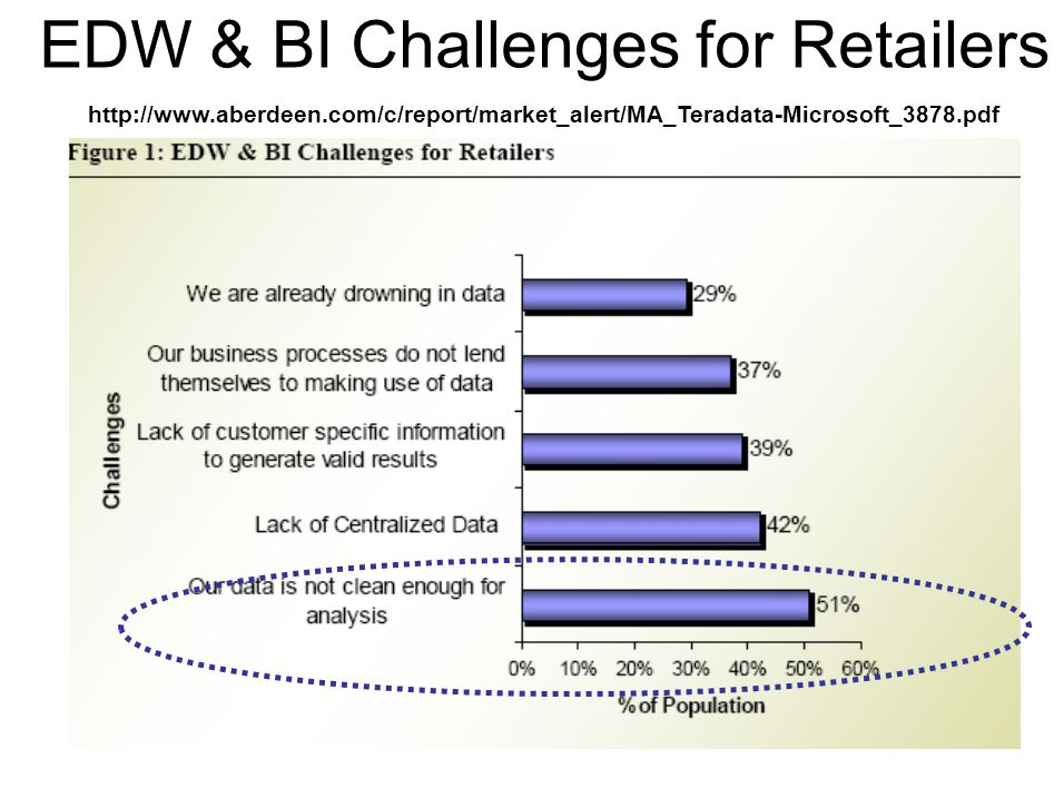EDW & BI Challenges for Retailers