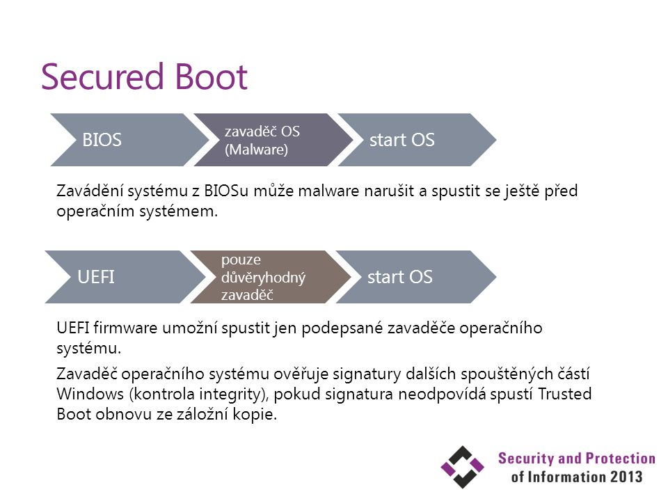 Secured Boot BIOS start OS UEFI start OS