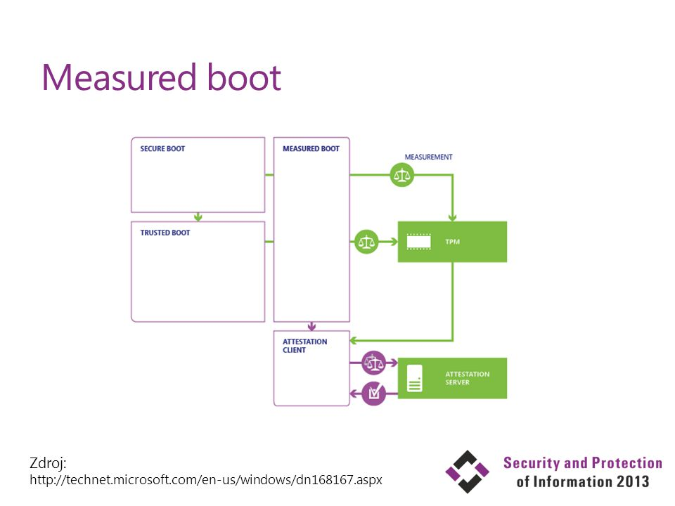 Measured boot Zdroj: http://technet.microsoft.com/en-us/windows/dn168167.aspx