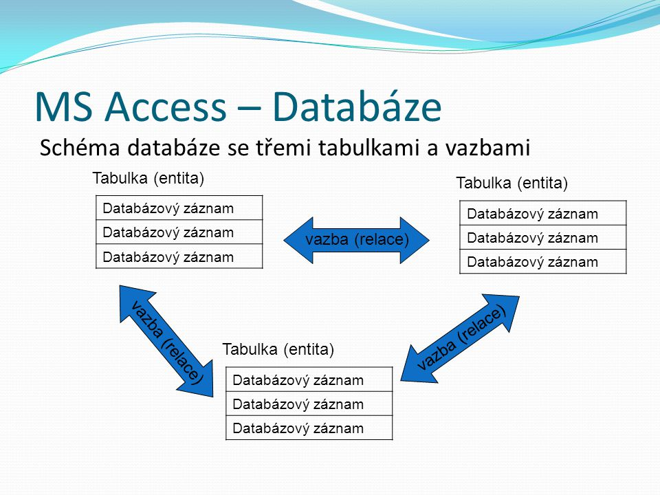MS Access – Databáze Schéma databáze se třemi tabulkami a vazbami