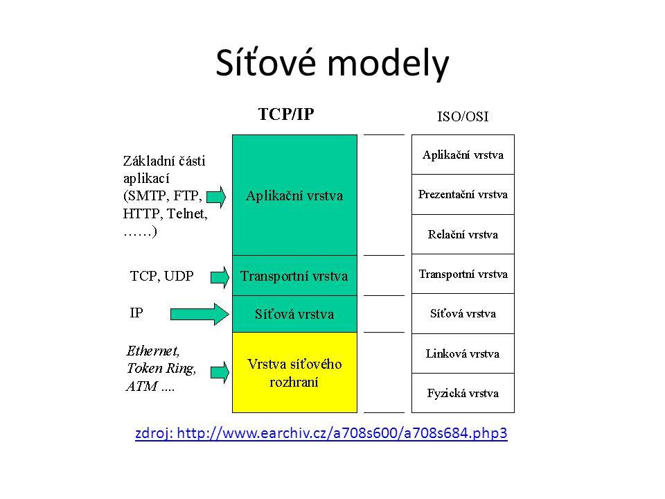 Síťové modely zdroj: http://www.earchiv.cz/a708s600/a708s684.php3