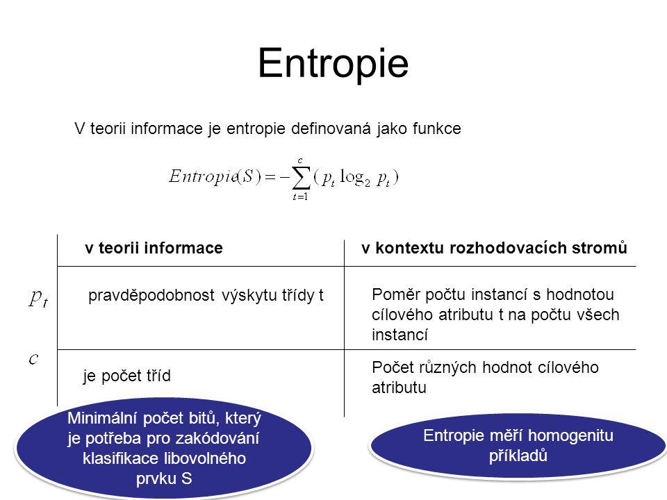 Entropie měří homogenitu příkladů