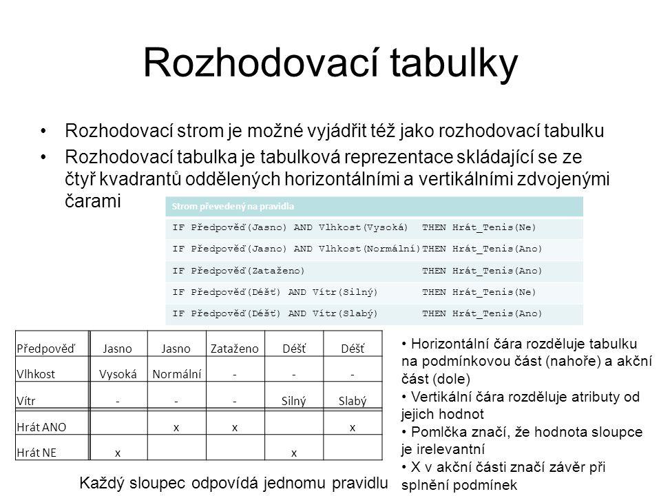 Rozhodovací tabulky Rozhodovací strom je možné vyjádřit též jako rozhodovací tabulku.