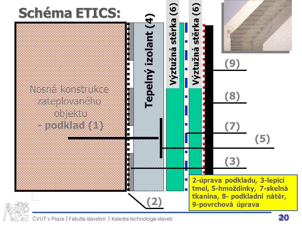 Schéma ETICS: Tepelný izolant (4) Nosná konstrukce (9) zateplovaného