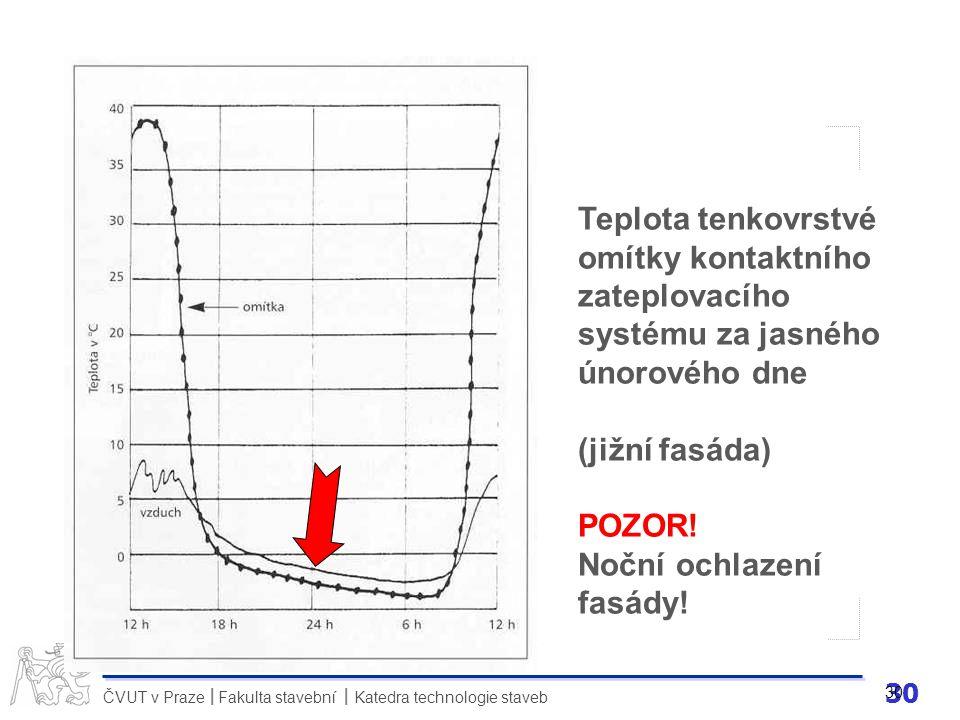 Teplota tenkovrstvé omítky kontaktního zateplovacího