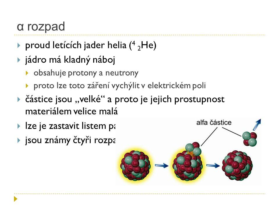 α rozpad proud letících jader helia (4 2He) jádro má kladný náboj