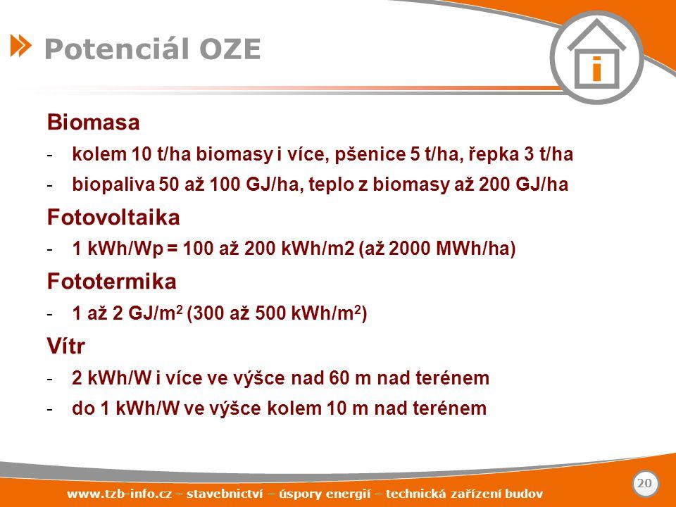 Potenciál OZE Biomasa Fotovoltaika Fototermika Vítr