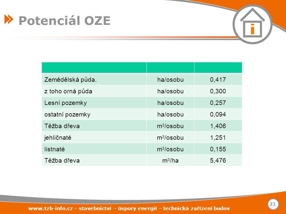 Potenciál OZE Zemědělská půda. ha/osobu 0,417 z toho orná půda 0,300