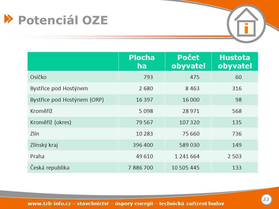 Potenciál OZE Plocha ha Počet obyvatel Hustota obyvatel Osíčko 793 475