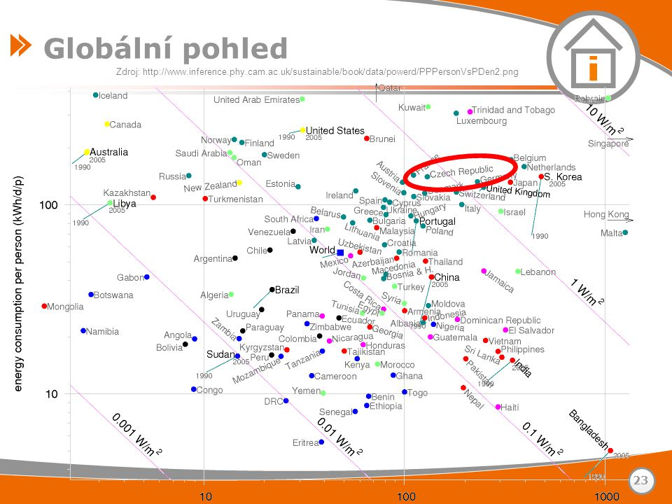 Globální pohled Zdroj: http://www.inference.phy.cam.ac.uk/sustainable/book/data/powerd/PPPersonVsPDen2.png.